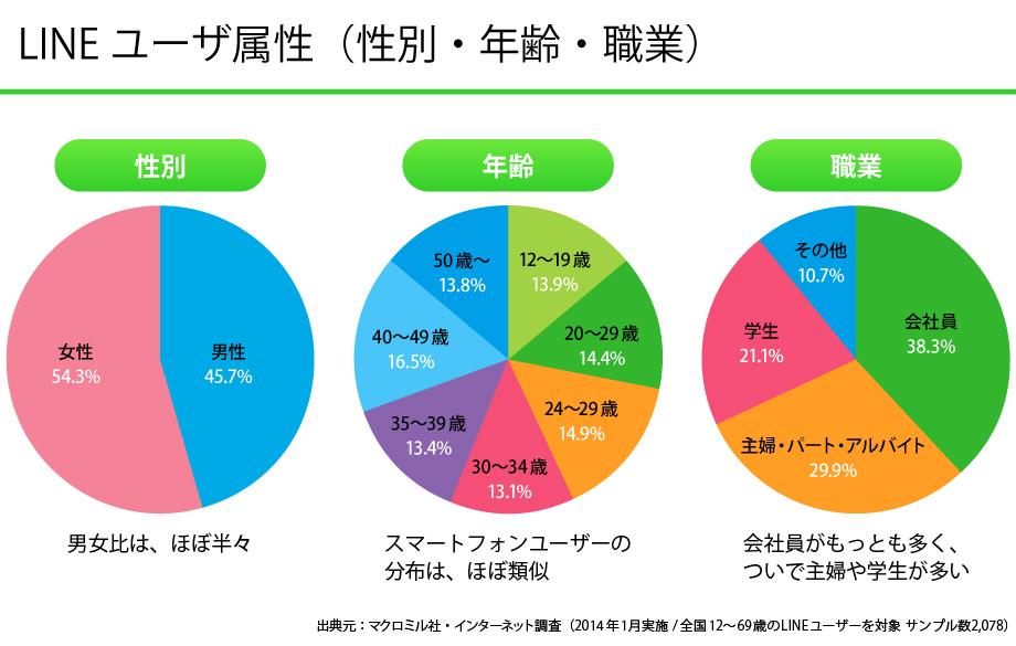 LINEユーザー属性(性別・年齢・職業)