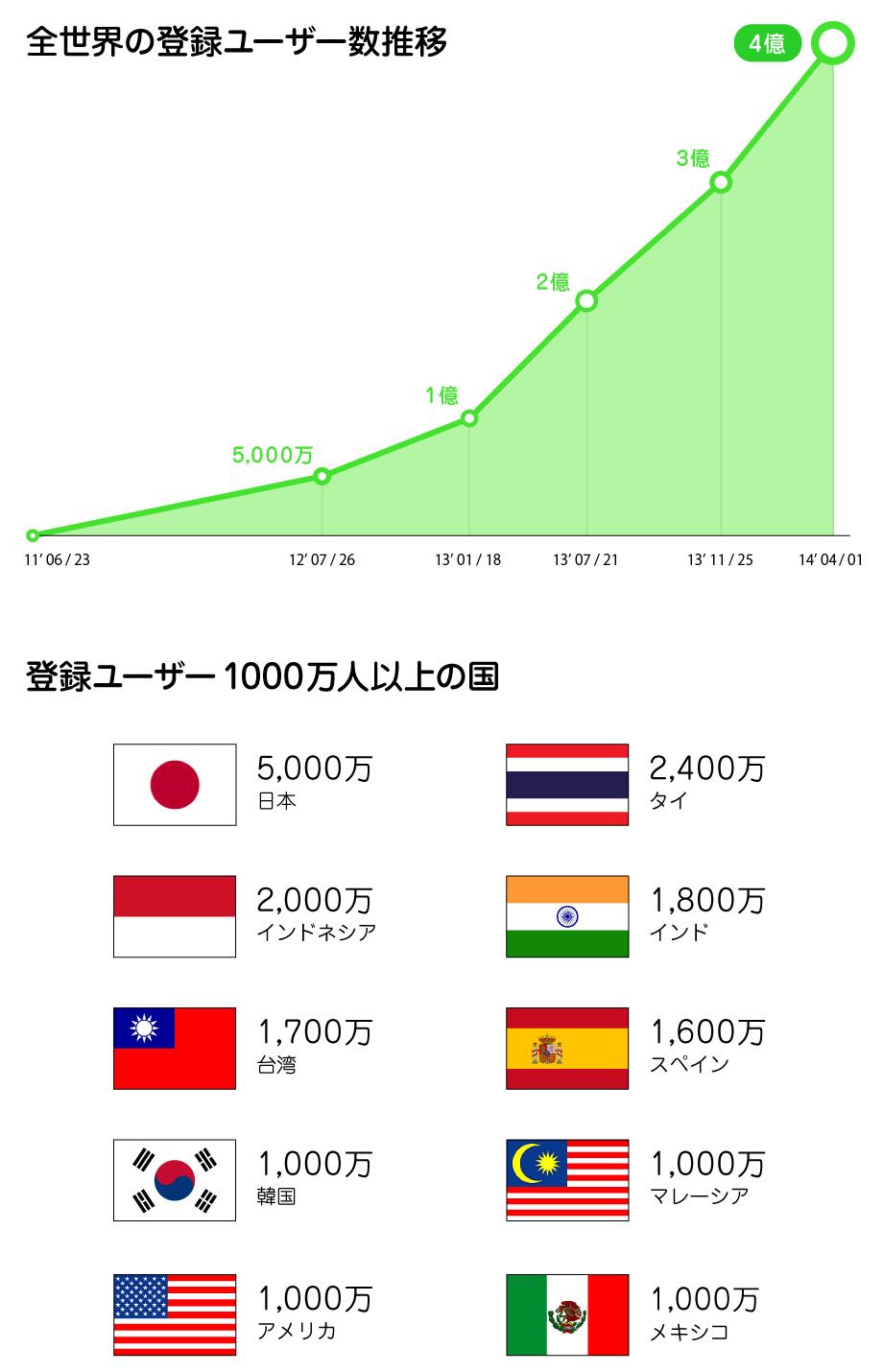 LINEユーザー数資料