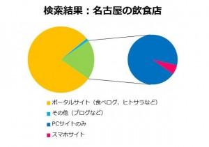 2014年11月検索結果(名古屋・飲食)